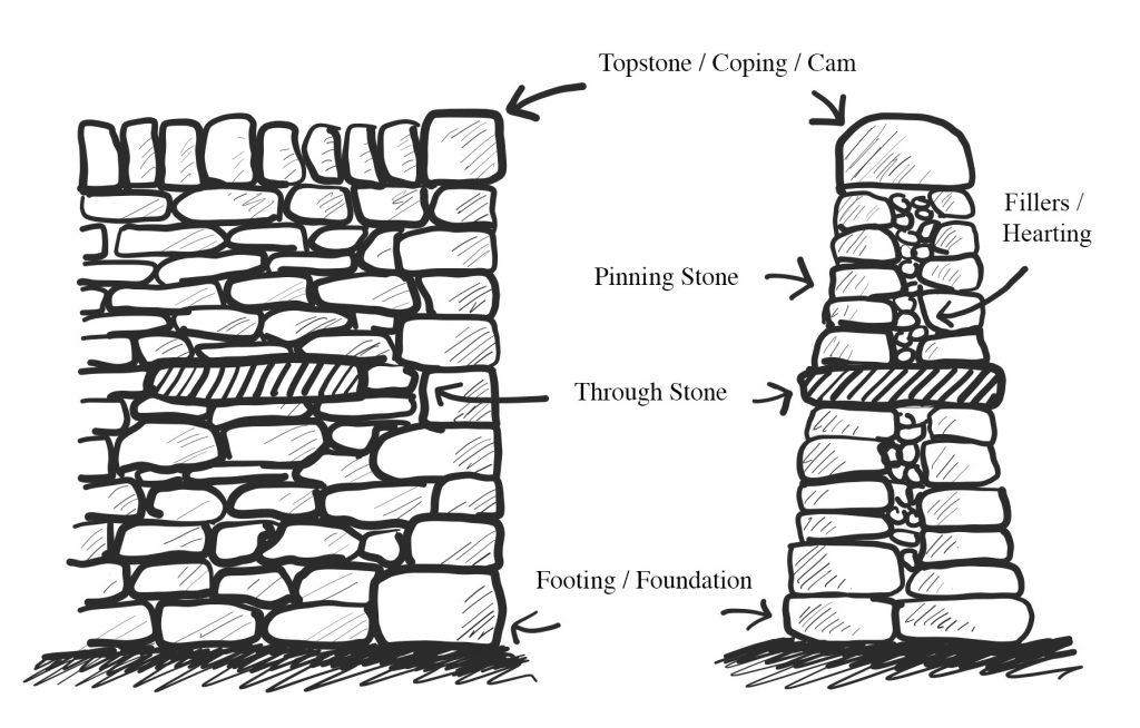 Dry Stone Walling Diagram - Lakeland Farm Visitor Centre